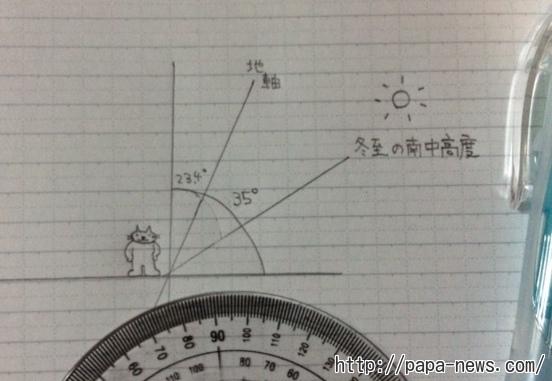 冬至の太陽の高度を計算してみた